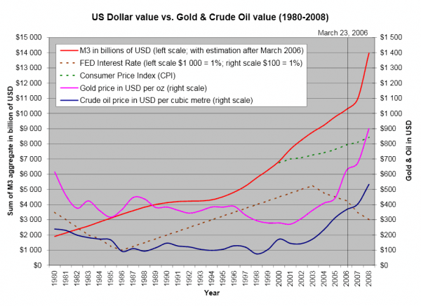 US Dollar value vs. Gold and Crude Oil value (1980-2008)